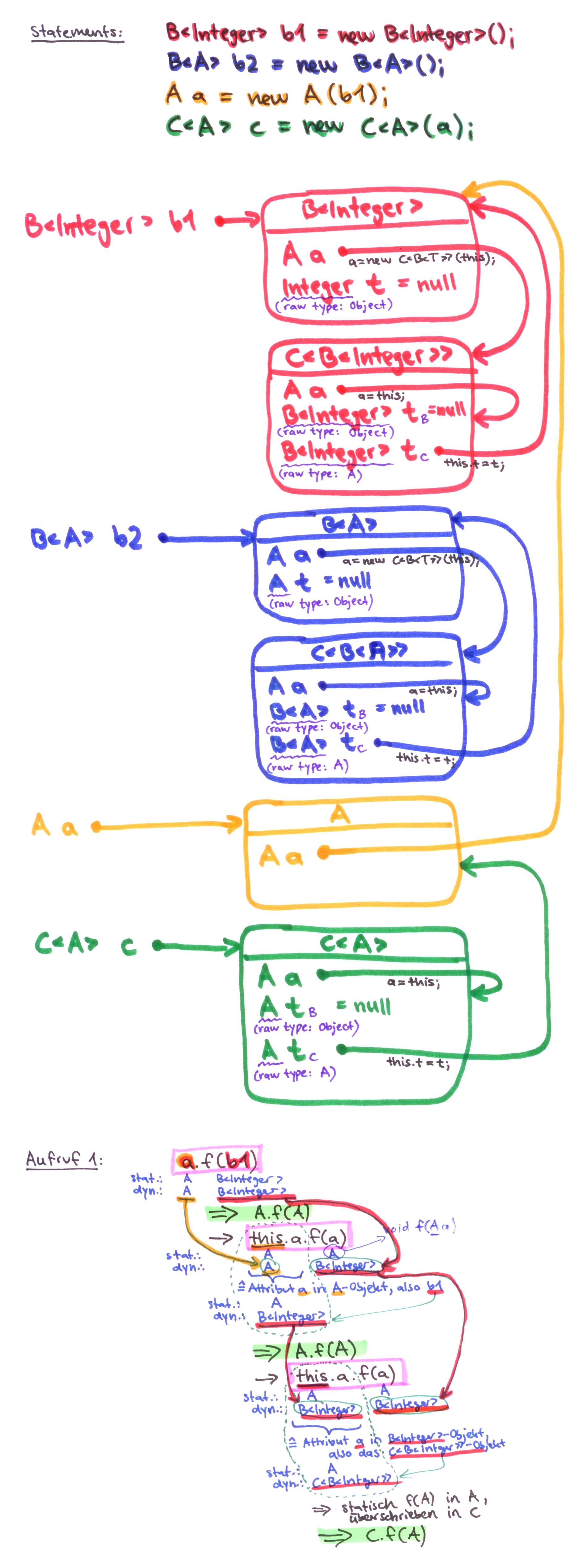 Grafische Lösung zur Polymorphie-Aufgabe WS1718Wdh